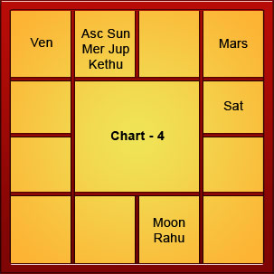 2015 Prediction Vrishabha Rashi | Autos Post